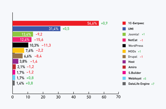 рейтинг CMS рейтинг 2011 года