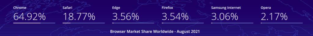 рейтинг браузеров по миру август 2021