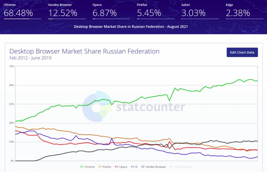 рейтинг десктопных браузеров в россии