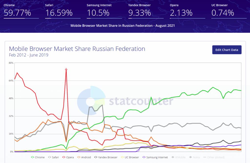 рейтинг мобильных браузеров в россии