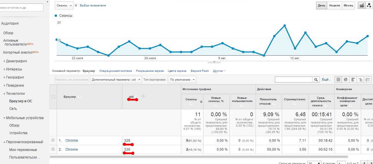 user id  в отчете гугл аналитикс