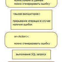 Порядок вызова событий и допустимые действия в обработчиках каждого из них